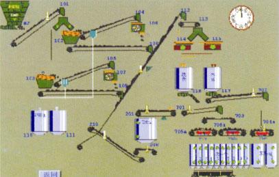 plc可编程高炉上料控制系统