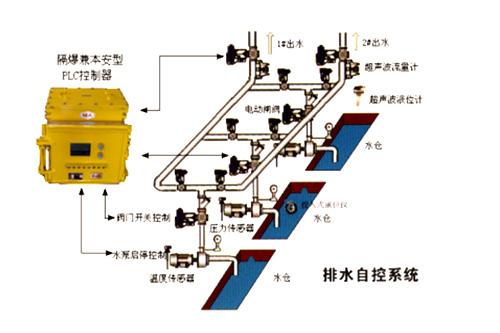 KD矿井自动排水控制系统