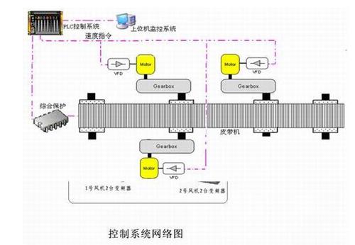 大型皮带机智能控制系统