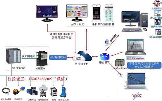 如何通过4G网络实现PLC远程控制